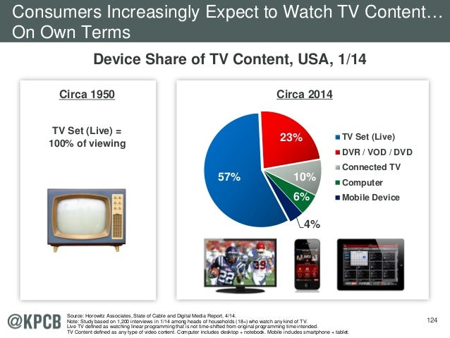 124 Circa 1950 TV Set (Live) = 100% of viewing Device Share of TV Content, USA, 1/14 57% 23% 10% 6% 4% TV Set (Live) DVR /...