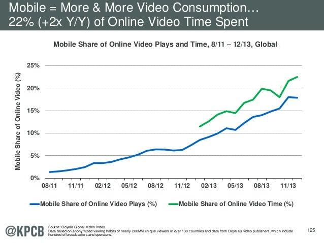 125 0% 5% 10% 15% 20% 25% 08/11 11/11 02/12 05/12 08/12 11/12 02/13 05/13 08/13 11/13 MobileShareofOnlineVideo(%) Mobile S...