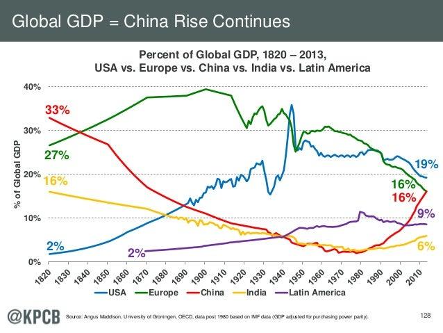 128 Percent of Global GDP, 1820 – 2013, USA vs. Europe vs. China vs. India vs. Latin America 0% 10% 20% 30% 40% %ofGlobalG...