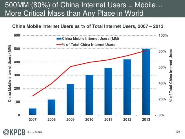 129 0% 20% 40% 60% 80% 100% 0 100 200 300 400 500 600 2007 2008 2009 2010 2011 2012 2013 %ofTotalChinaInternetUsers ChinaM...