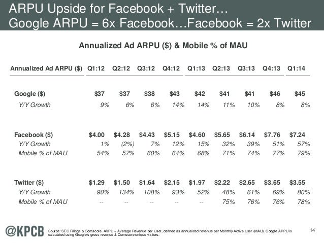 14 Annualized Ad ARPU ($) Q1:12 Q2:12 Q3:12 Q4:12 Q1:13 Q2:13 Q3:13 Q4:13 Q1:14 Google ($) $37 $37 $38 $43 $42 $41 $41 $46...
