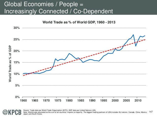 147 World Trade as % of World GDP, 1960 - 2013 0% 5% 10% 15% 20% 25% 30% 1960 1965 1970 1975 1980 1985 1990 1995 2000 2005...