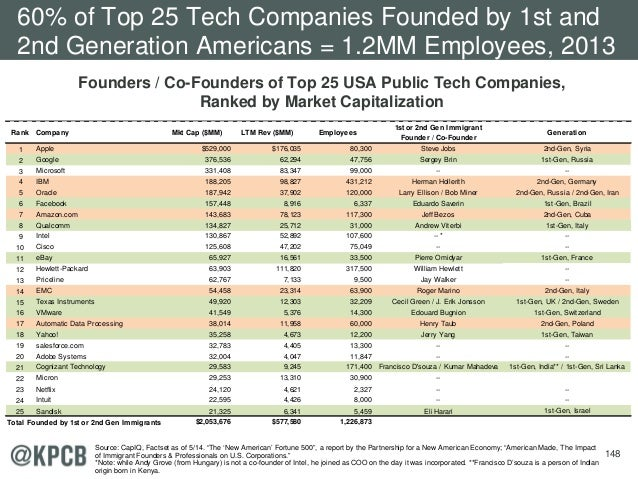 148 Founders / Co-Founders of Top 25 USA Public Tech Companies, Ranked by Market Capitalization 60% of Top 25 Tech Compani...