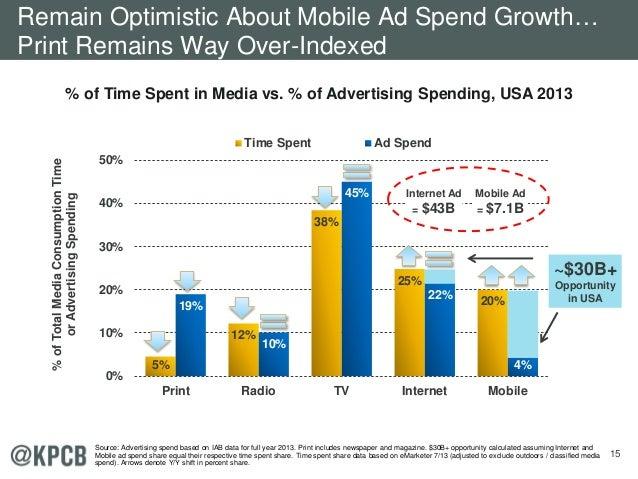 15 5% 12% 38% 25% 20%19% 10% 45% 22% 4% 0% 10% 20% 30% 40% 50% Print Radio TV Internet Mobile %ofTotalMediaConsumptionTime...