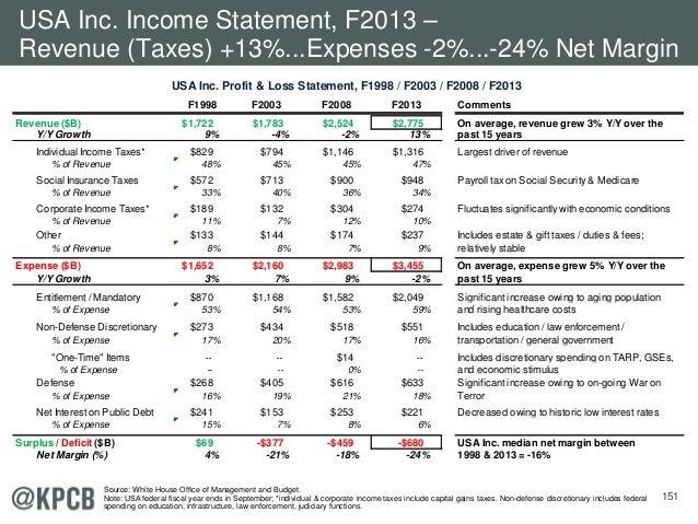 151 USA Inc. Profit & Loss Statement, F1998 / F2003 / F2008 / F2013 USA Inc. Income Statement, F2013 – Revenue (Taxes) +13...