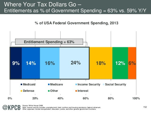 152 9% 14% 16% 24% 18% 12% 6% 0% 20% 40% 60% 80% 100% Medicaid Medicare Income Security Social Security Defense Other Inte...