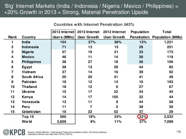 156 'Big' Internet Markets (India / Indonesia / Nigeria / Mexico / Philippines) = +20% Growth in 2013 = Strong, Material P...