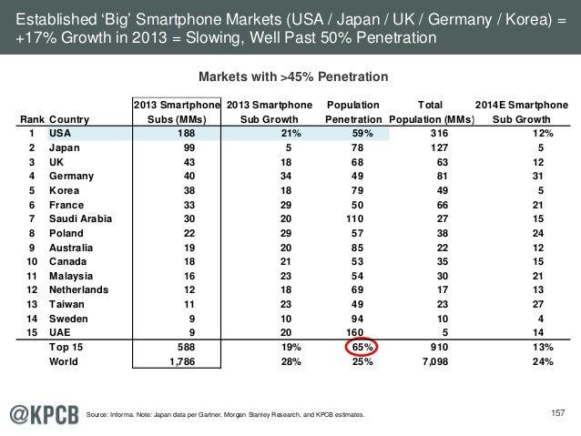 157 Markets with >45% Penetration Established 'Big' Smartphone Markets (USA / Japan / UK / Germany / Korea) = +17% Growth ...