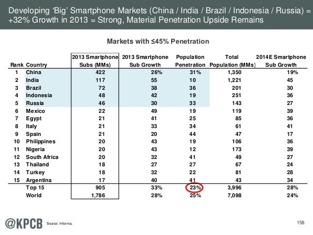 158 Markets with ≤45% Penetration Developing 'Big' Smartphone Markets (China / India / Brazil / Indonesia / Russia) = +32%...