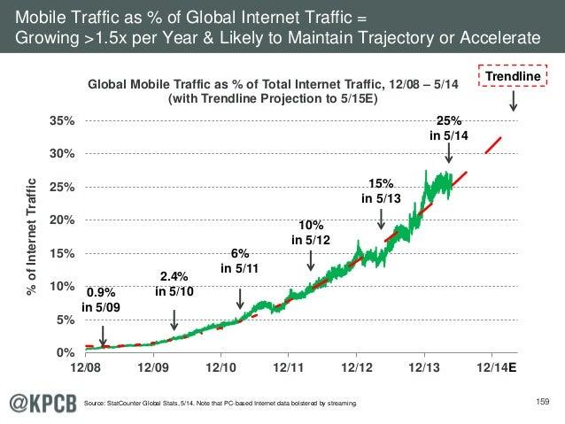 159 0% 5% 10% 15% 20% 25% 30% 35% 12/08 12/09 12/10 12/11 12/12 12/13 12/14 %ofInternetTraffic Global Mobile Traffic as % ...