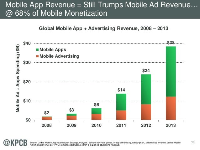 16 $2 $3 $6 $14 $24 $38 $0 $10 $20 $30 $40 2008 2009 2010 2011 2012 2013 MobileAd+AppsSpending($B) Mobile Apps Mobile Adve...