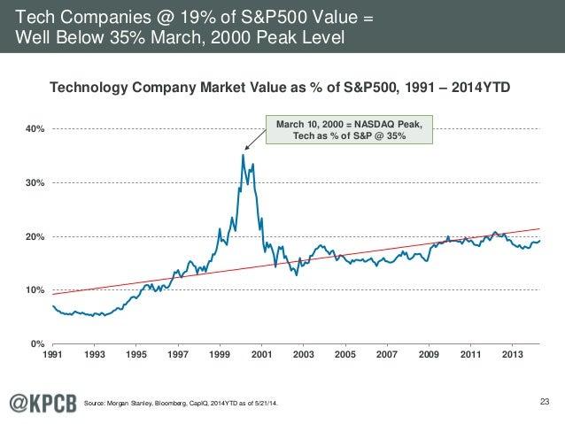 23 0% 10% 20% 30% 40% 1991 1993 1995 1997 1999 2001 2003 2005 2007 2009 2011 2013 Technology Company Market Value as % of ...