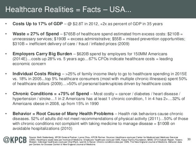 30 • Costs Up to 17% of GDP – @ $2.8T in 2012, +2x as percent of GDP in 35 years • Waste = 27% of Spend – $765B of healthc...