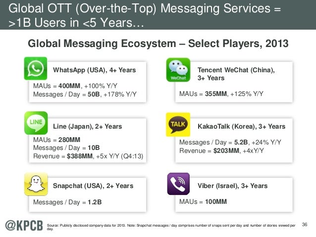36 Line (Japan), 2+ Years MAUs = 280MM Messages / Day = 10B Revenue = $388MM, +5x Y/Y (Q4:13) Snapchat (USA), 2+ Years Mes...
