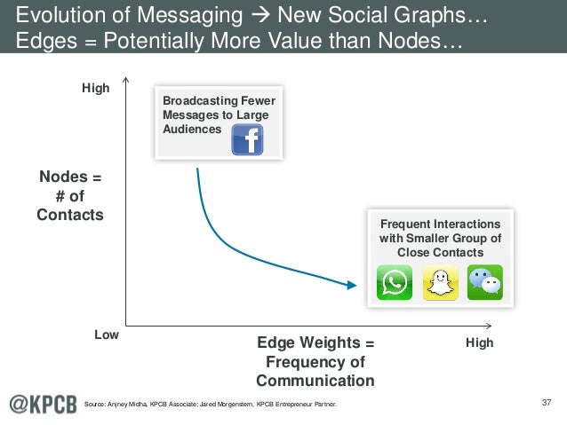 37 Low HighEdge Weights = Frequency of Communication Nodes = # of Contacts High Broadcasting Fewer Messages to Large Audie...