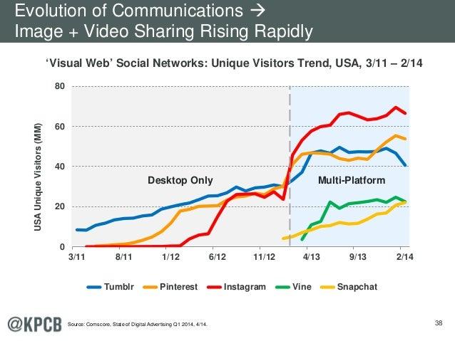 38 'Visual Web' Social Networks: Unique Visitors Trend, USA, 3/11 – 2/14 0 20 40 60 80 3/11 8/11 1/12 6/12 11/12 4/13 9/13...