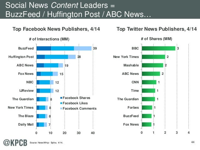 44 Top Facebook News Publishers, 4/14 Top Twitter News Publishers, 4/14 7 8 8 8 12 12 15 19 28 39 0 10 20 30 40 Daily Mail...