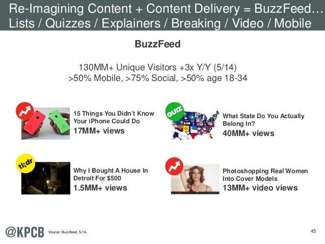45 BuzzFeed 130MM+ Unique Visitors +3x Y/Y (5/14) >50% Mobile, >75% Social, >50% age 18-34 Re-Imagining Content + Content ...