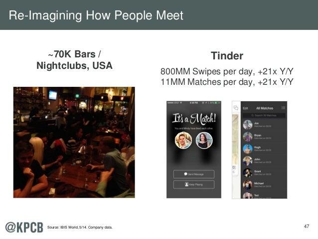 47 ~70K Bars / Nightclubs, USA Tinder 800MM Swipes per day, +21x Y/Y 11MM Matches per day, +21x Y/Y Re-Imagining How Peopl...