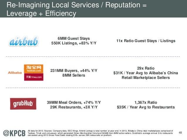 48 6MM Guest Stays 550K Listings, +83% Y/Y 11x Ratio Guest Stays / Listings 231MM Buyers, +44% Y/Y 8MM Sellers 29x Ratio $...