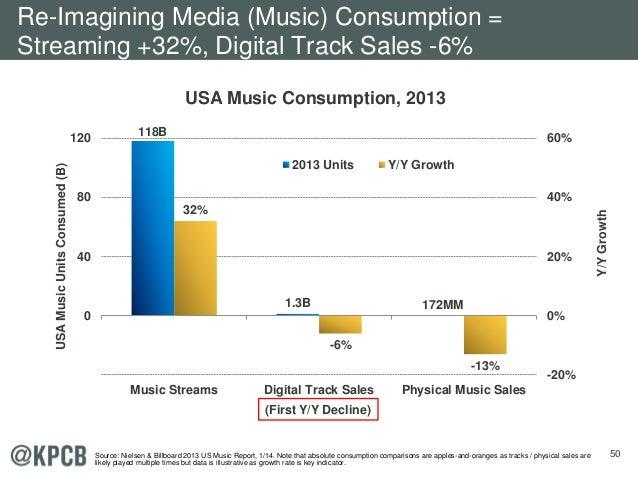 50 USA Music Consumption, 2013 118B 1.3B 172MM 32% -6% -13% -20% 0% 20% 40% 60% 0 40 80 120 Music Streams Digital Track Sa...