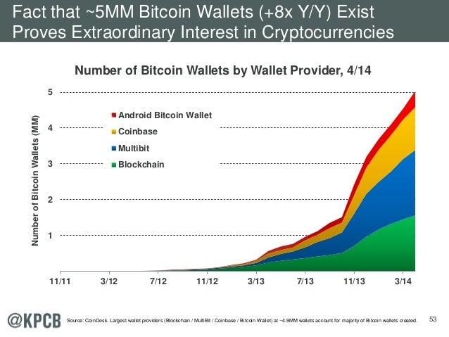 53 1 2 3 4 5 11/11 3/12 7/12 11/12 3/13 7/13 11/13 3/14 NumberofBitcoinWallets(MM) Android Bitcoin Wallet Coinbase Multibi...