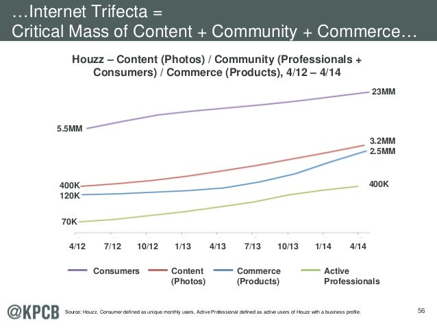 56 Houzz – Content (Photos) / Community (Professionals + Consumers) / Commerce (Products), 4/12 – 4/14 Consumers Content (...