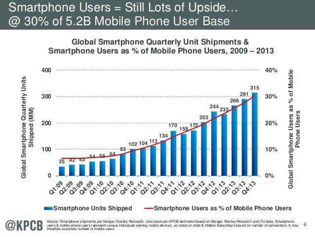 6 Global Smartphone Quarterly Unit Shipments & Smartphone Users as % of Mobile Phone Users, 2009 – 2013 35 42 43 54 55 64 ...