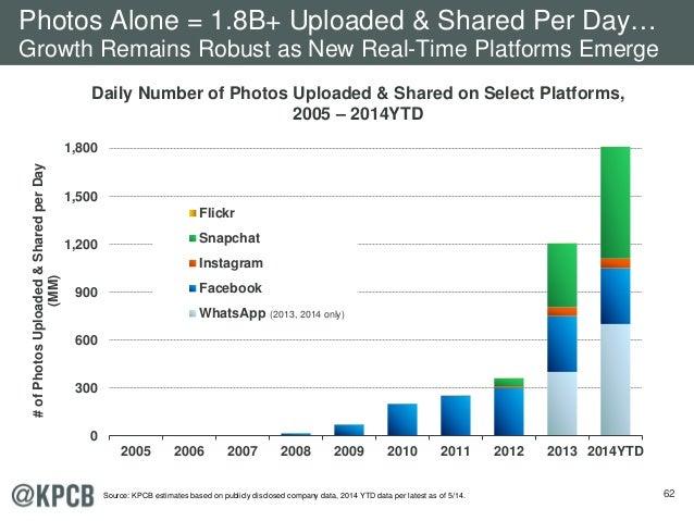 62 0 300 600 900 1,200 1,500 1,800 2005 2006 2007 2008 2009 2010 2011 2012 2013 2014YTD #ofPhotosUploaded&SharedperDay (MM...