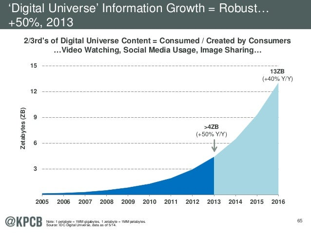 65 2/3rd's of Digital Universe Content = Consumed / Created by Consumers …Video Watching, Social Media Usage, Image Sharin...