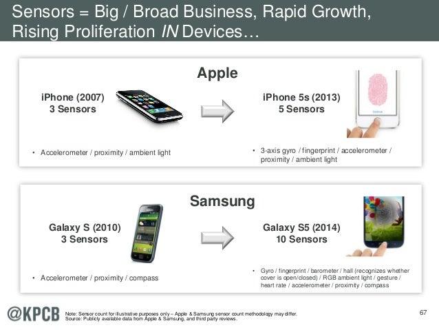 67 iPhone (2007) 3 Sensors iPhone 5s (2013) 5 Sensors Galaxy S (2010) 3 Sensors • Gyro / fingerprint / barometer / hall (r...