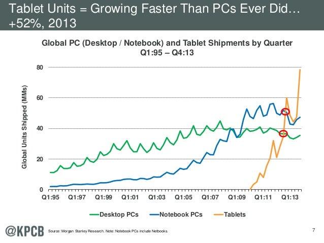 7 Global PC (Desktop / Notebook) and Tablet Shipments by Quarter Q1:95 – Q4:13 0 20 40 60 80 Q1:95 Q1:97 Q1:99 Q1:01 Q1:03...