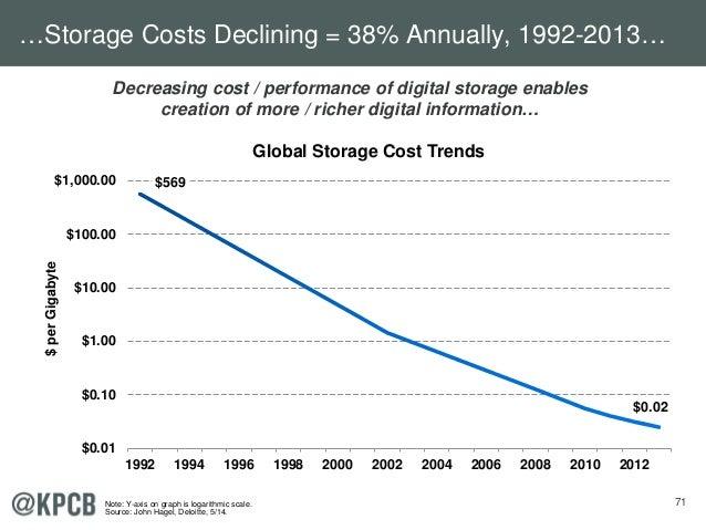 71 Decreasing cost / performance of digital storage enables creation of more / richer digital information… $569 $0.02 $0.0...