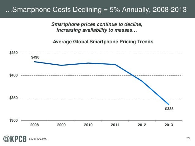 73 $430 $335 $300 $350 $400 $450 2008 2009 2010 2011 2012 2013 Average Global Smartphone Pricing Trends Smartphone prices ...
