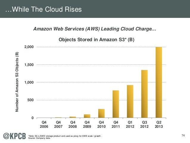 74 Amazon Web Services (AWS) Leading Cloud Charge… 0 500 1,000 1,500 2,000 Q4 2006 Q4 2007 Q4 2008 Q4 2009 Q4 2010 Q4 2011...