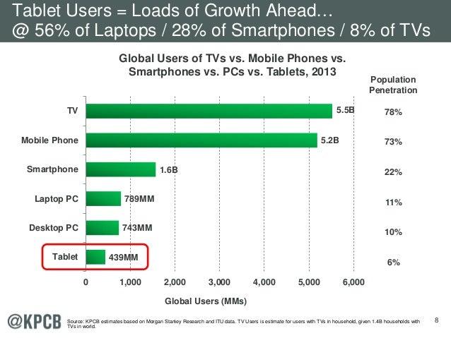 8 Global Users of TVs vs. Mobile Phones vs. Smartphones vs. PCs vs. Tablets, 2013 439MM 743MM 789MM 1.6B 5.2B 5.5B 0 1,000...