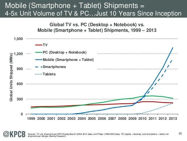 95 Global TV vs. PC (Desktop + Notebook) vs. Mobile (Smartphone + Tablet) Shipments, 1999 – 2013 0 300 600 900 1,200 1,500...