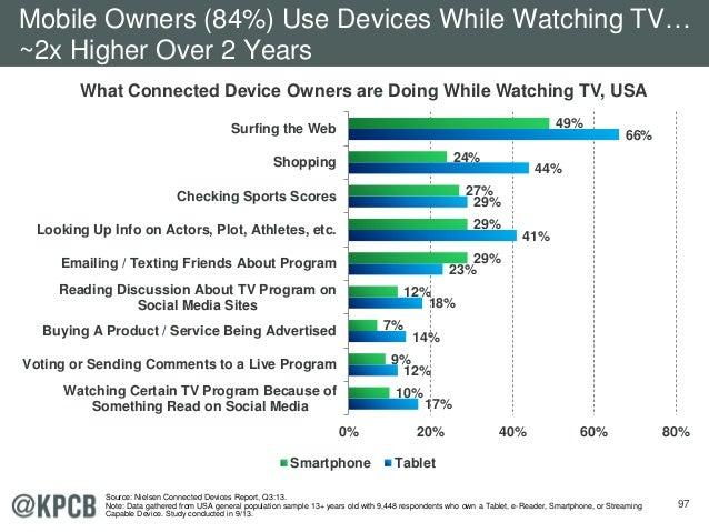 97 17% 12% 14% 18% 23% 41% 29% 44% 66% 10% 9% 7% 12% 29% 29% 27% 24% 49% 0% 20% 40% 60% 80% Watching Certain TV Program Be...