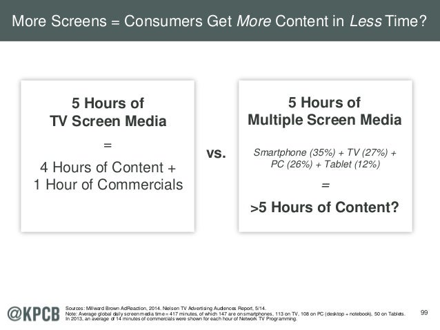 99 5 Hours of TV Screen Media = 4 Hours of Content + 1 Hour of Commercials 5 Hours of Multiple Screen Media Smartphone (35...