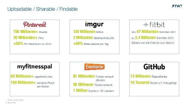 Uploadable / Sharable / Findable © www.twt.de © Quelle: Company Data 750 Millionen+ Boards 30 Milliarden+ Pins +50% Pin-Wa...