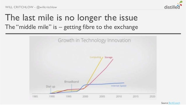 "WILL CRITCHLOW - @willcritchlowThe last mile is no longer the issueThe ""middle mile"" is – getting fibre to the exchange   ..."