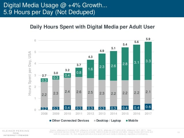 11 Digital Media Usage @ +4% Growth... 5.9 Hours per Day (Not Deduped) Source: eMarketer 9/14 (2008-2010), eMarketer 4/15 ...