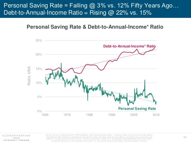103 Personal Saving Rate = Falling @ 3% vs. 12% Fifty Years Ago… Debt-to-Annual-Income Ratio = Rising @ 22% vs. 15% Source...
