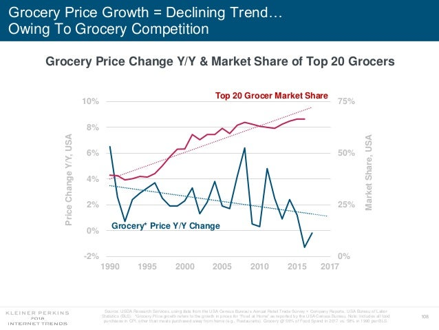 108 Grocery Price Growth = Declining Trend… Owing To Grocery Competition 0% 25% 50% 75% -2% 0% 2% 4% 6% 8% 10% 1990 1995 2...