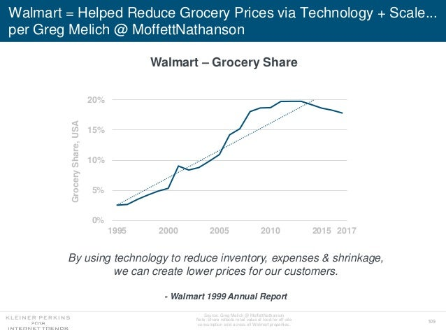 109 Walmart = Helped Reduce Grocery Prices via Technology + Scale... per Greg Melich @ MoffettNathanson 0% 5% 10% 15% 20% ...