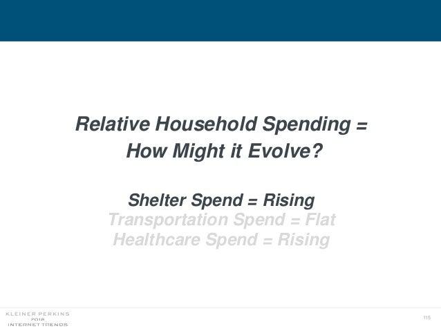 115 Relative Household Spending = How Might it Evolve? Shelter Spend = Rising Transportation Spend = Flat Healthcare Spend...