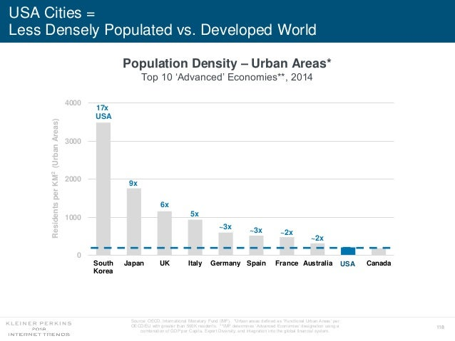 118 USA Cities = Less Densely Populated vs. Developed World 0 1000 2000 3000 4000 South Korea Japan UK Italy Germany Spain...