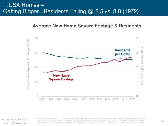 120 …USA Homes = Getting Bigger...Residents Falling @ 2.5 vs. 3.0 (1972) 0 1 2 3 4 0 1K 2K 3K 4K 1972 1976 1980 1984 1988 ...