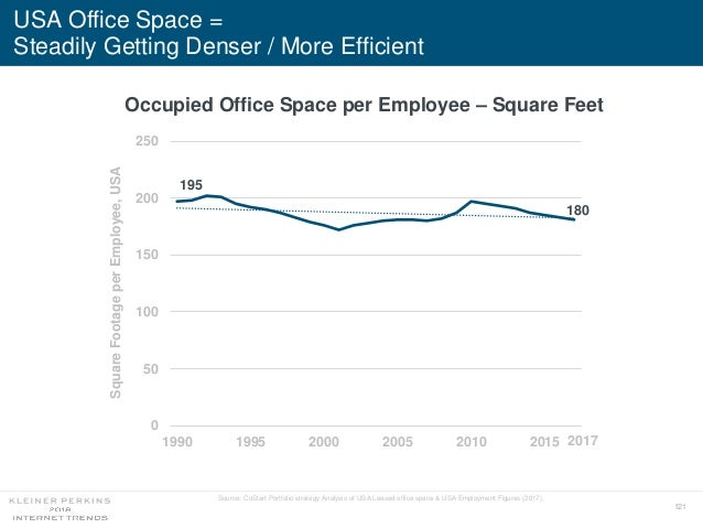 121 USA Office Space = Steadily Getting Denser / More Efficient 0 50 100 150 200 250 1990 1995 2000 2005 2010 2015 Occupie...
