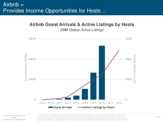 123 Airbnb = Provides Income Opportunities for Hosts… Source: Airbnb, TechCrunch. Note: Airbnb disclosed in 2017 ~660K lis...